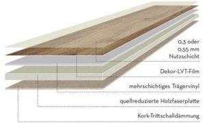 mehrschichtig aufgebauer Vinylboden